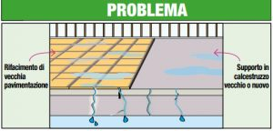 Rifacimento Balconi e Impermeabilizzazione Terrazzi: Cosa fare e Perchè